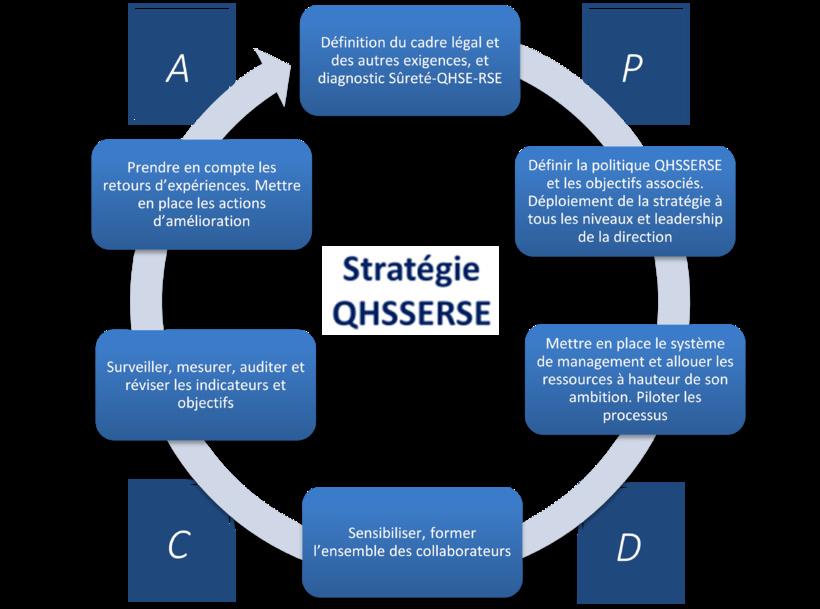 Les 6 étapes clefs pour la mise en œuvre  d'une Stratégie QHSSERSE cohérente et efficace
