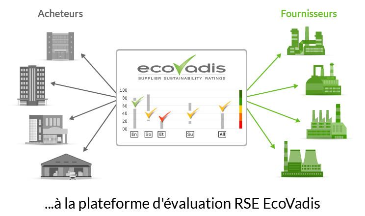 EcoVadis lève 30 millions et s'impose comme leader de la notation RSE