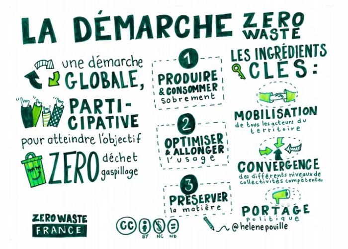 DR Zero Waste France Helene Pouille