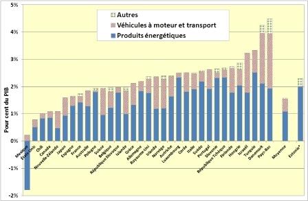 Composition des recettes fiscales environnementales, par pays