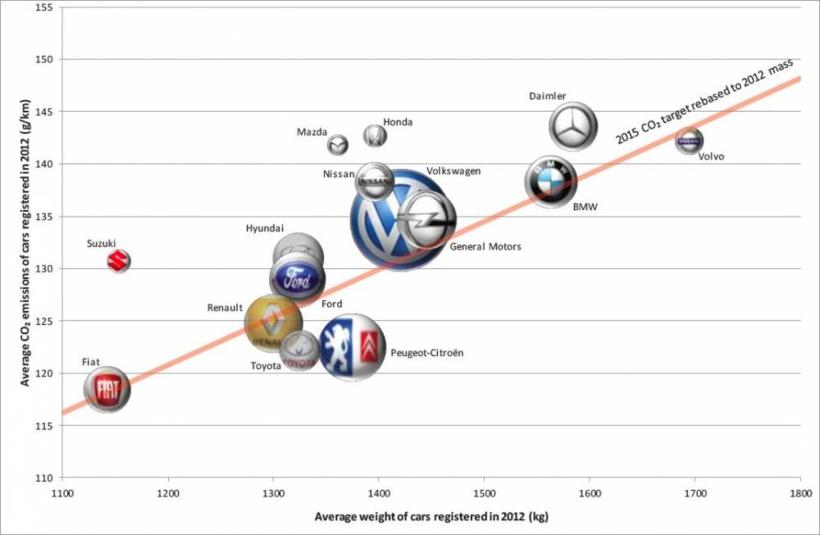 Graphique des consommations moyennes des constructeurs automobiles. DR