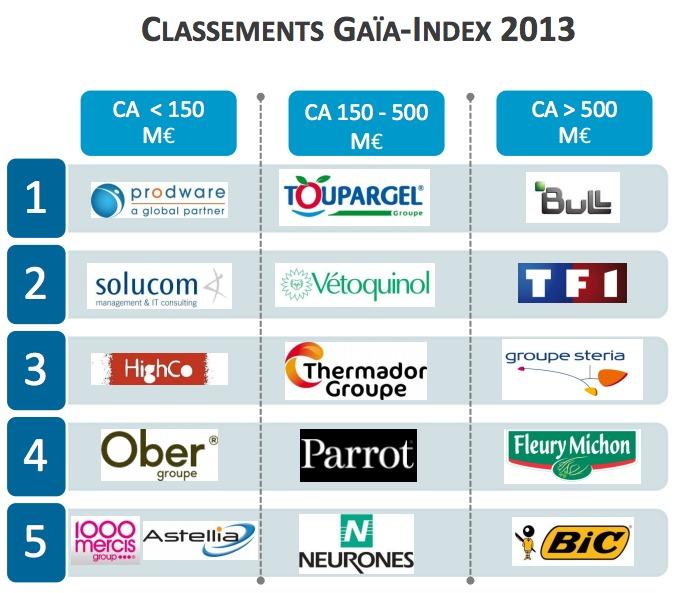 L'index Gaia sort son classement annuel des données extra-financières