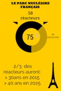 Nucléaire, le prolongement d'un réacteur couterait entre 400 millions et 4,4 milliards d'euros