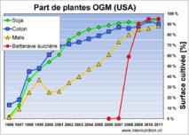 OGM, bilan en demi teinte aux Etats-Unis