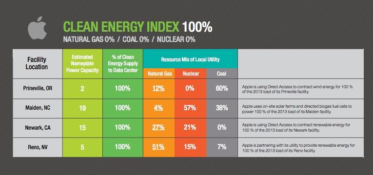 GreenInternet, Greenpeace sait comment utiliser la RSE
