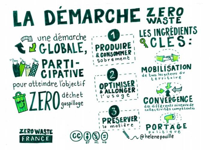 DR Zero Waste France Helene Pouille
