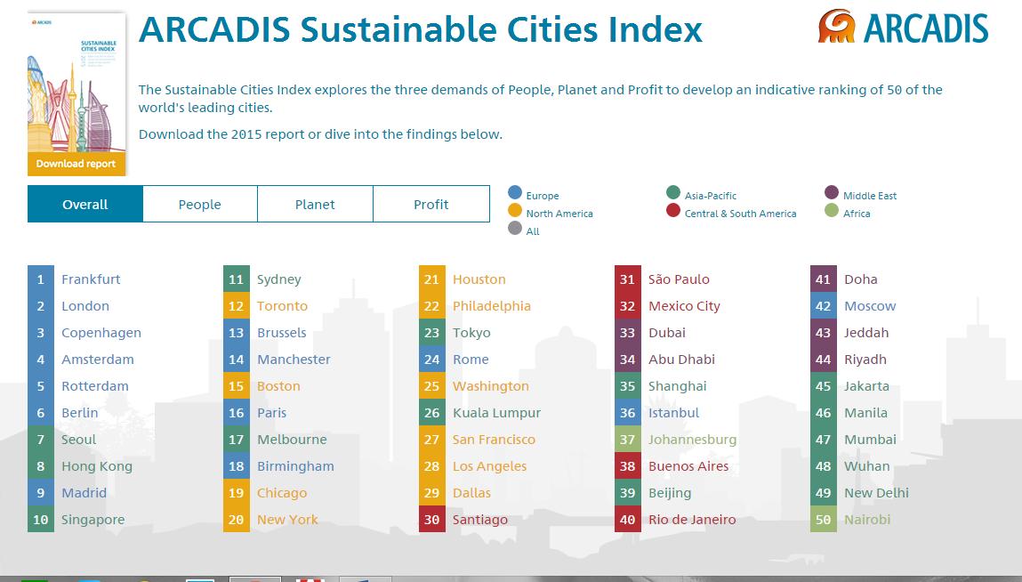 Francfort, ville la plus durable du monde