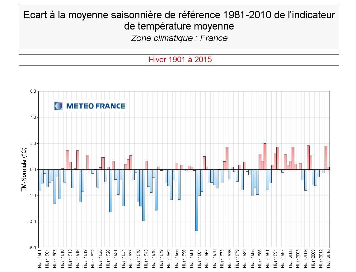 Un hiver 2014-2015 plutôt normal d'après Météo France