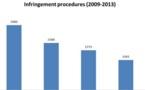 Droit européen, l'environnement est le secteur le plus sujet aux infractions