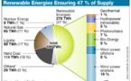 L'Allemagne revoit à la baisse son soutien aux renouvelables