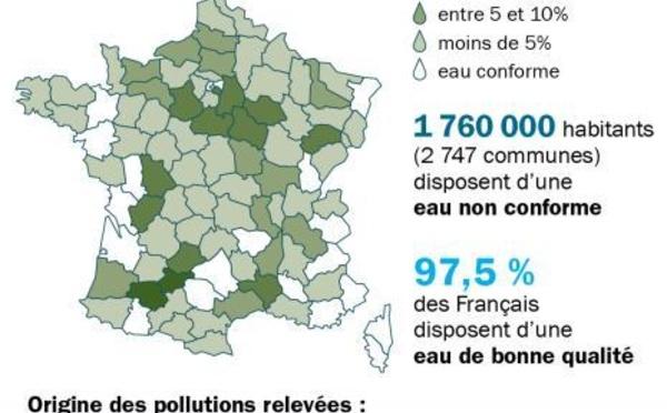 Eau du robinet polluée pour près de 1,5 million de Français
